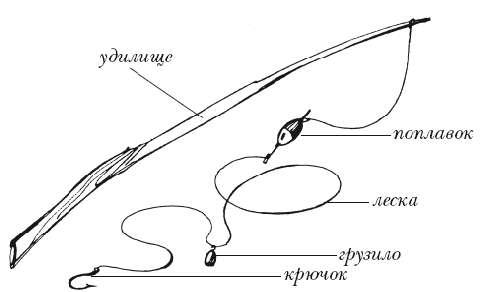 Оснастка поплавочной удочки для ловли карася